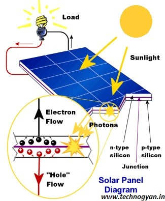 What is Solar System and How Do Solar System Work